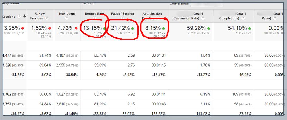Compare Traffic Data