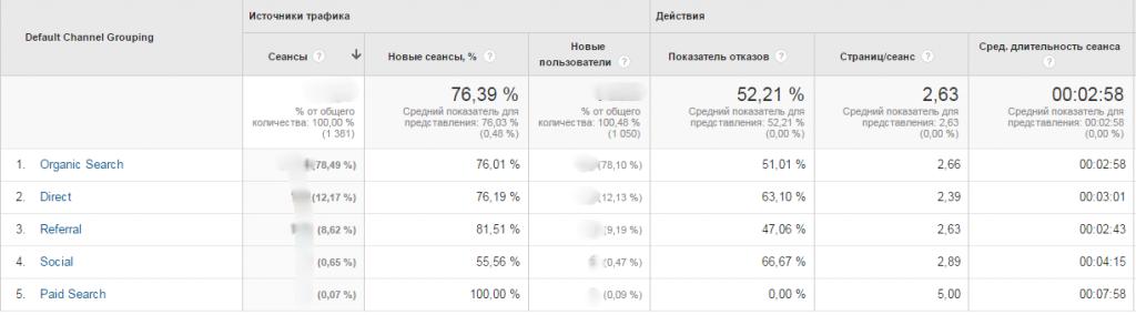 Каналы Google Analytics
