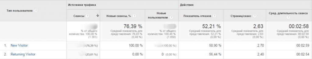 Новые и вернувшиеся Google Analytics