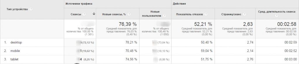 Обзор Девайсов Google Analytics