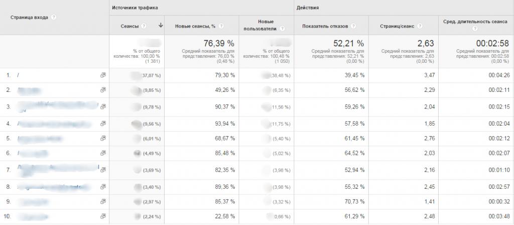 Страницы входа Google Analytics