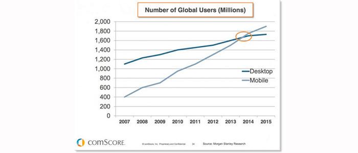 Mobile-Usage-Stats